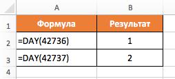 Функция DAY (ДЕНЬ) в Excel