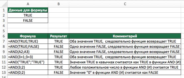 Функция AND (И) в Excel. Примеры использования