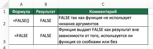 FALSE (ЛОЖЬ) функция в Excel