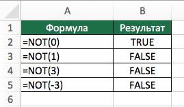 Функция NOT (НЕ) в Excel