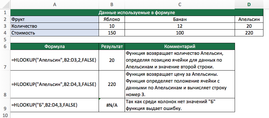 Функция HLOOKUP в Excel
