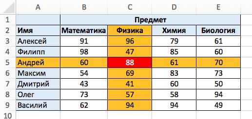 Функция INDEX в Excel - 1