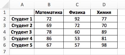 Функция INDIRECT (ДВССЫЛ) в Excel - 5