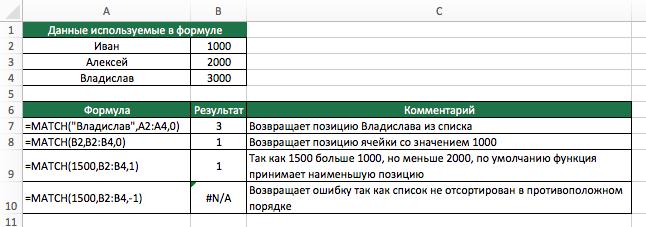 Функция MATCH (ПОИСКПОЗ) в Excel