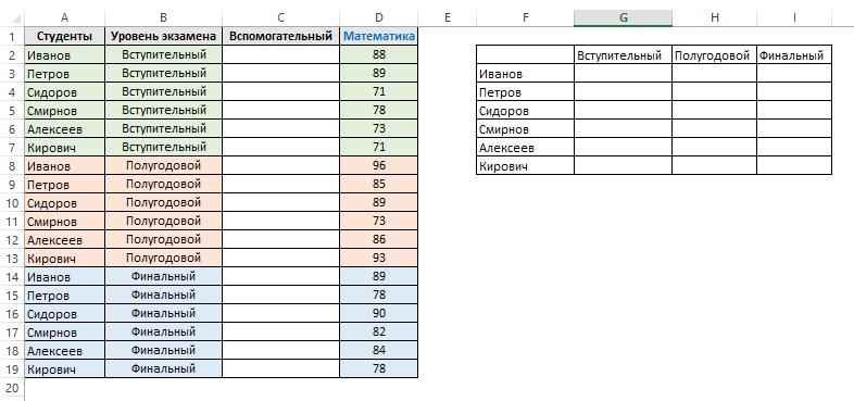 Поиск последнего текстового значения в списке с помощью функции VLOOKUP (ВПР) в Excel