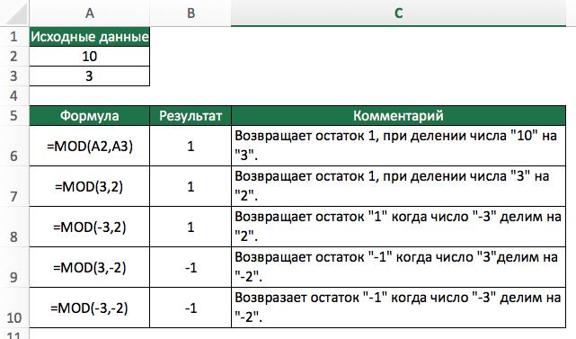 Функция MOD (ОСТАТ) в Excel