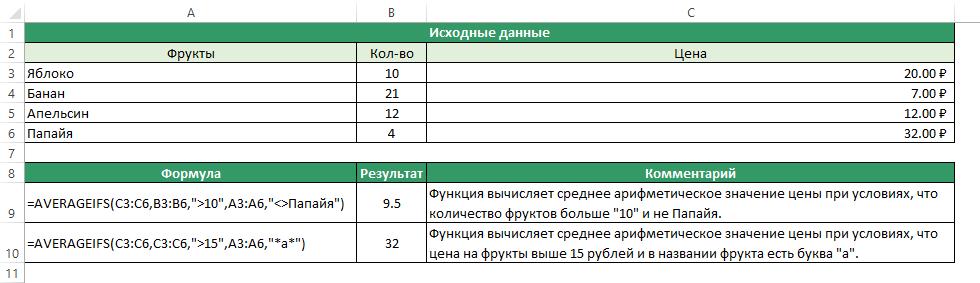 Функция AVERAGEIFS (СРЗНАЧЕСЛИМН) в Excel