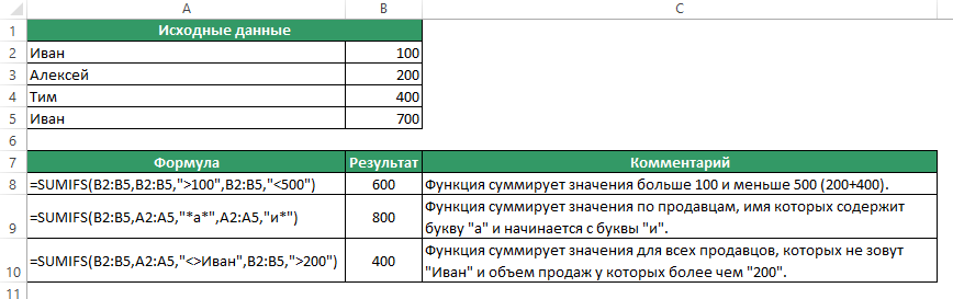 Функция SUMIFS (СУММЕСЛИМН) в Excel