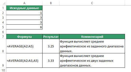 Функция AVERAGE (СРЗНАЧ) в Excel