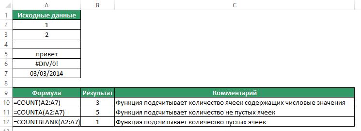 Функция СЧИТАТЬПУСТОТЫ в Excel