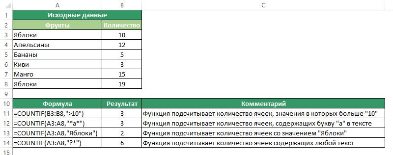 Функция СЧЕТЕСЛИ в Excel - Примеры использования