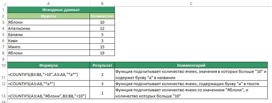 Функция СЧЕТЕСЛИМН в Excel. Примеры использования