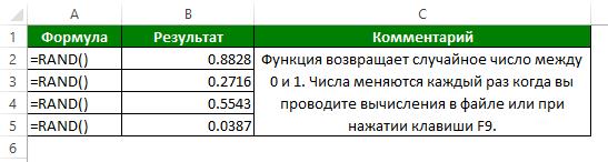 Функция RAND (СЛЧИСЛ) в Excel
