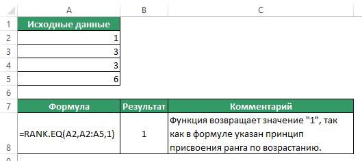 Функция RANK (РАНГ) в Excel