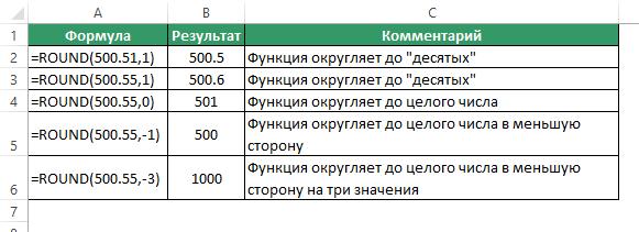 Функция ROUND (ОКРУГЛ) в Excel
