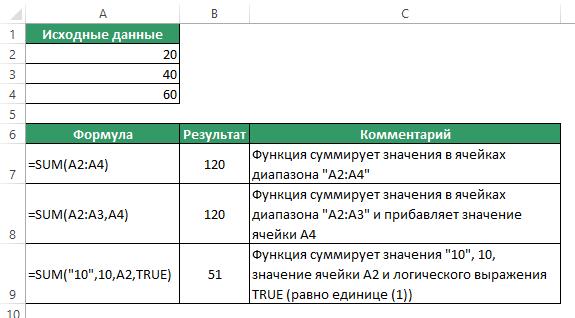 функция sum (сумм) в excel