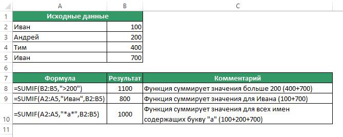 Функция SUMIF (СУММЕСЛИ) в Excel