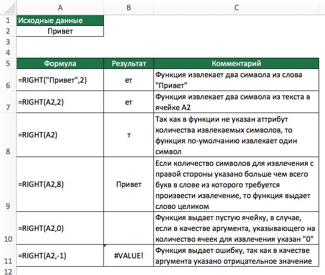 Функция RIGHT (ПРАВСИМВ) в Excel