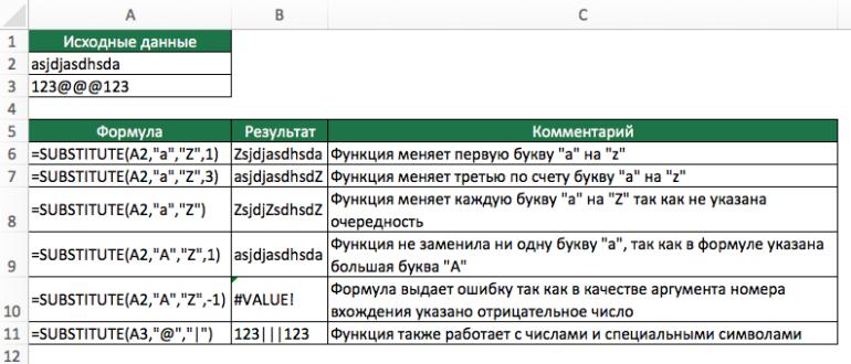 Функция ПОДСТАВИТЬ в Excel