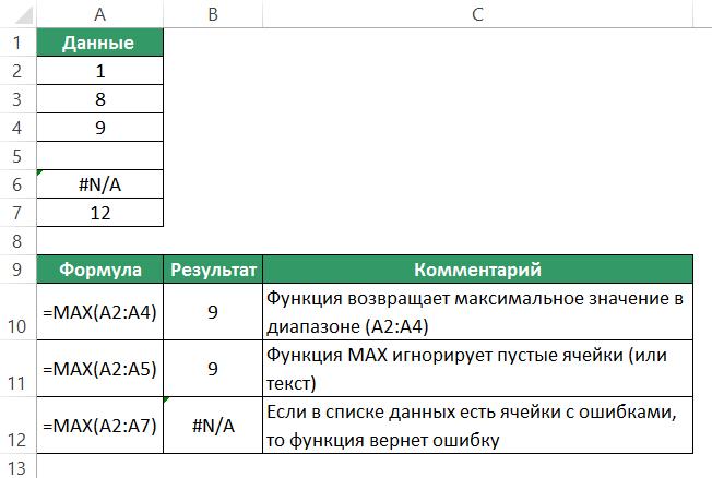 Функция MAX (МАКС) в Excel