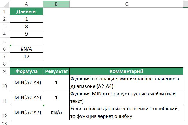 Функция MIN (МИН) в Excel