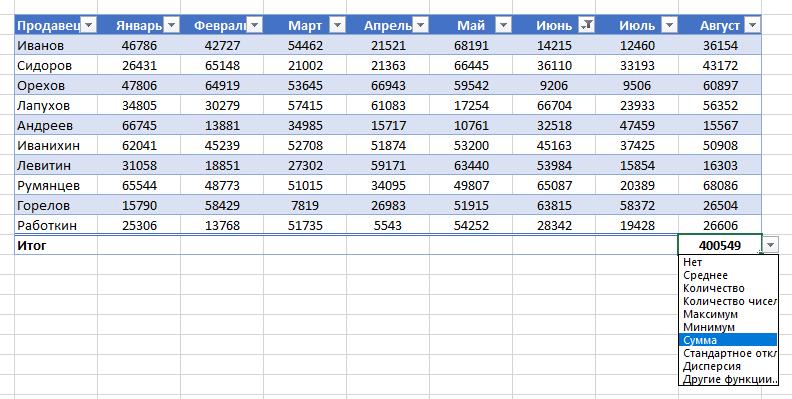 Строка с промежуточными итогами в Excel