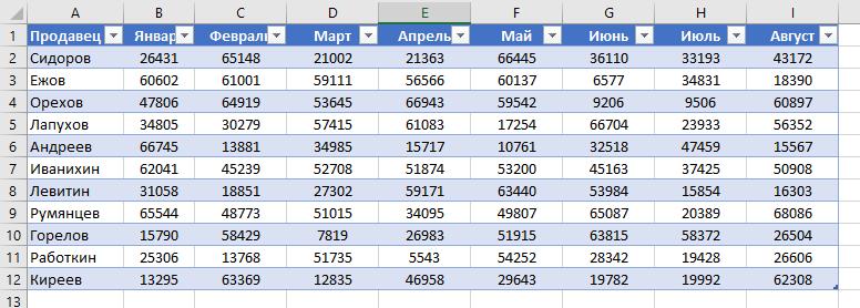Как перевернуть таблицу в Excel