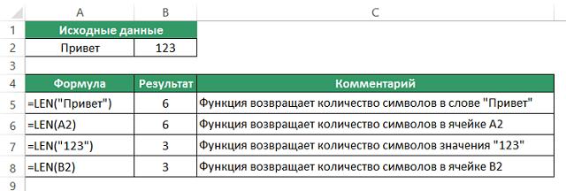 Функция LEN (ДЛСТР) в Excel. Как использовать?