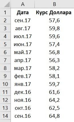 Как нарисовать график в Excel