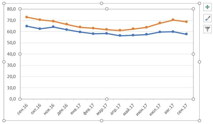 График в Excel. Как построить график на основе данных таблицы