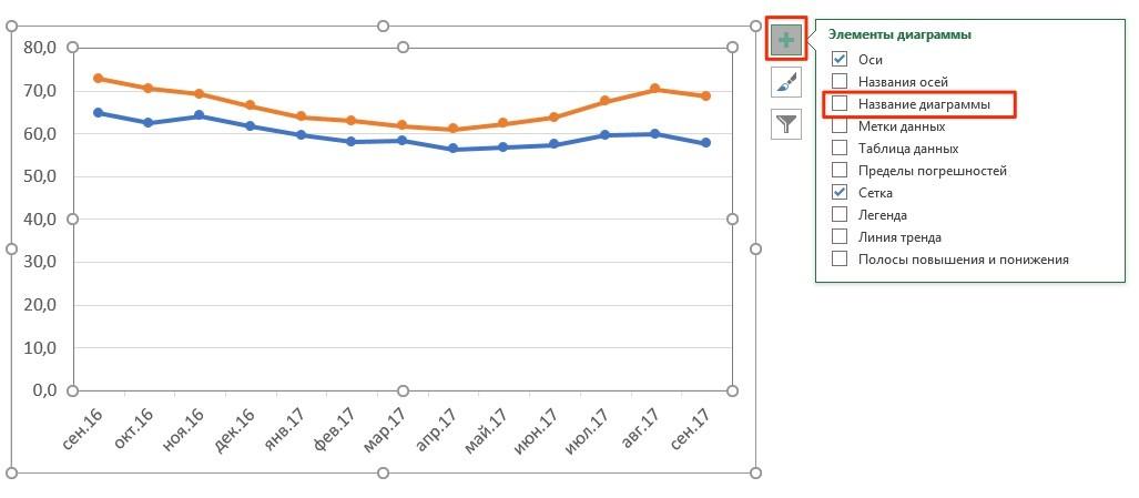 Как создать название графика в Excel