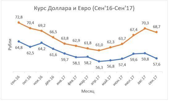 график курсов доллара и евро в Excel