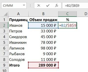 Расчет процента от суммы таблицы в Excel