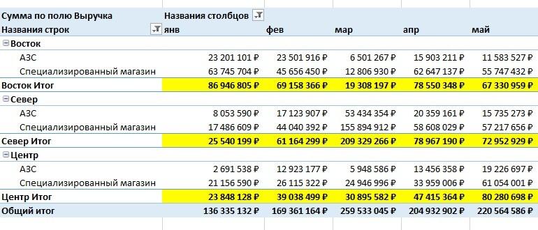 сводные-таблицы-в-Excel