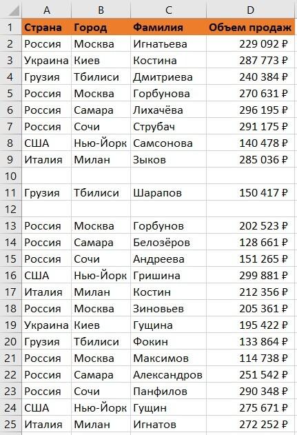 таблица с данными продаж