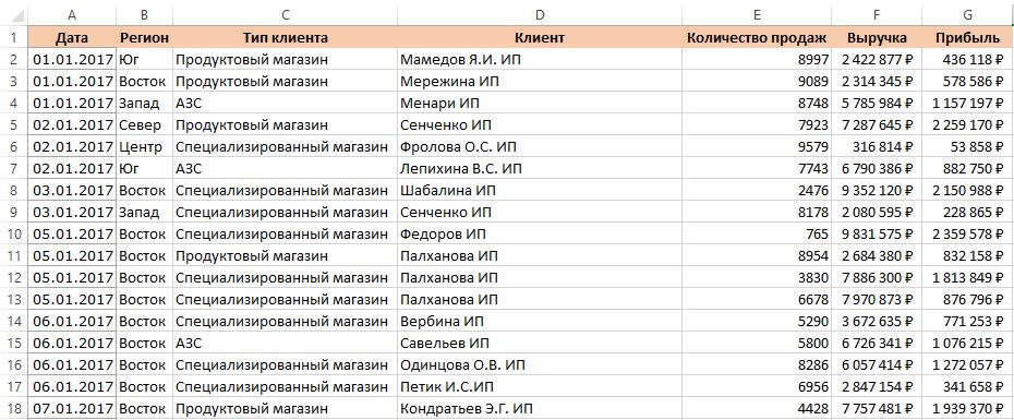 Сводная таблица в Excel