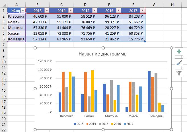 пример гистограммы в Excel