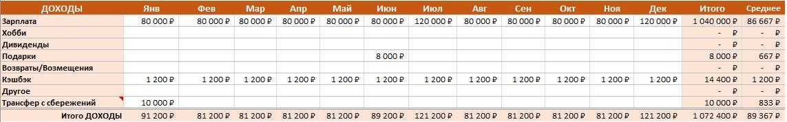 Семейный бюджет в Excel - раздел доходы