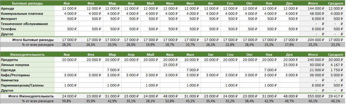 Семейный бюджет в Excel - раздел расходы