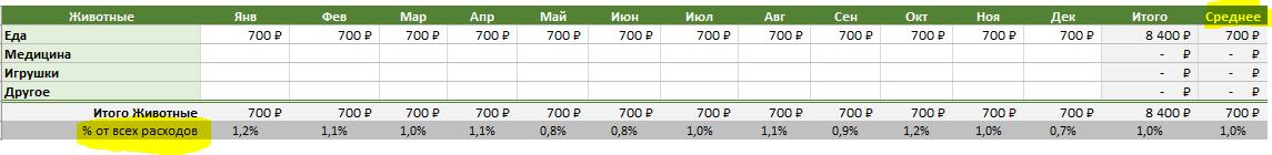 Семейный бюджет в Excel - подитог