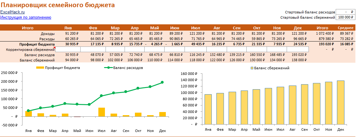 Семейный бюджет. Доходы и расходы семьи в таблице Excel