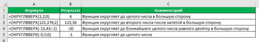 Функция Округлвверх в Excel примеры