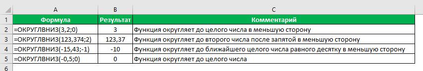Функция Округлвниз в Excel примеры