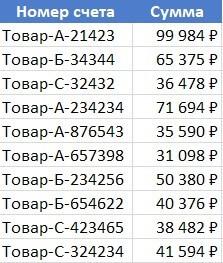 Как использовать функцию СУММЕСЛИ с подстановочными знаками в Excel